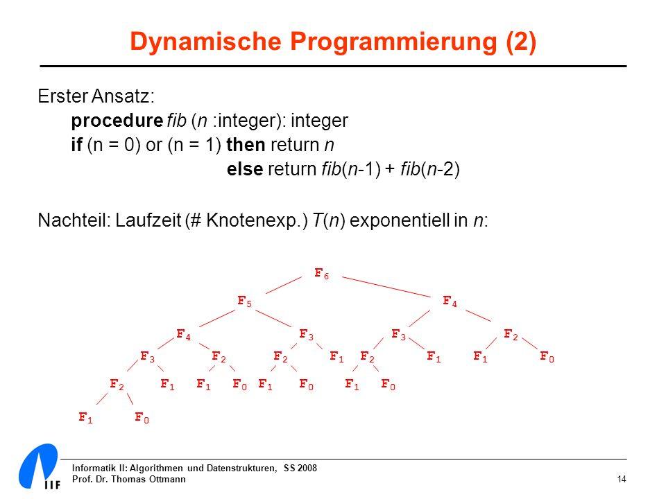 Informatik II: Algorithmen und Datenstrukturen, SS 2008 Prof. Dr. Thomas Ottmann14 Dynamische Programmierung (2) Erster Ansatz: procedure fib (n :inte