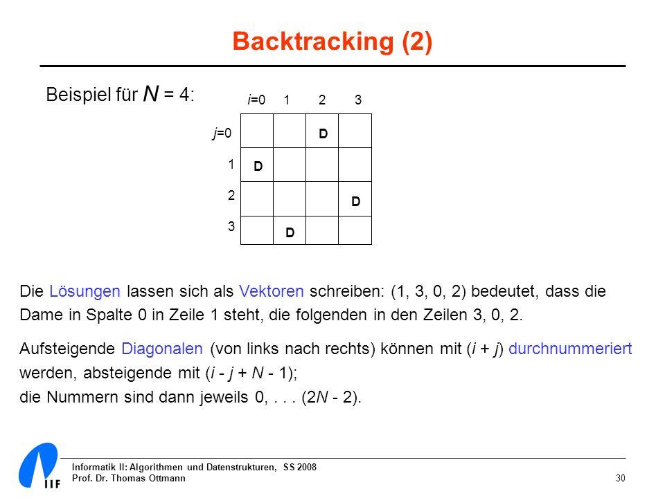 Informatik II: Algorithmen und Datenstrukturen, SS 2008 Prof. Dr. Thomas Ottmann30 Backtracking (2) Beispiel für N = 4: Die Lösungen lassen sich als V