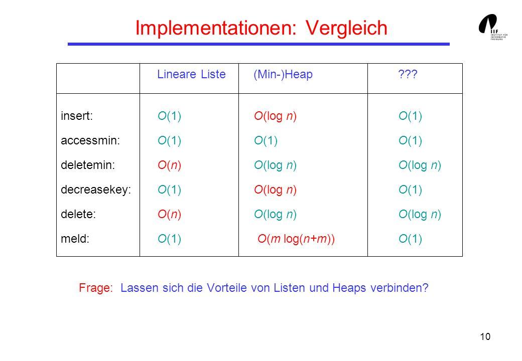 10 Implementationen: Vergleich Lineare Liste(Min-)Heap??? insert: O(1)O(log n) O(1) accessmin: O(1)O(1)O(1) deletemin: O(n) O(log n)O(log n) decreasek