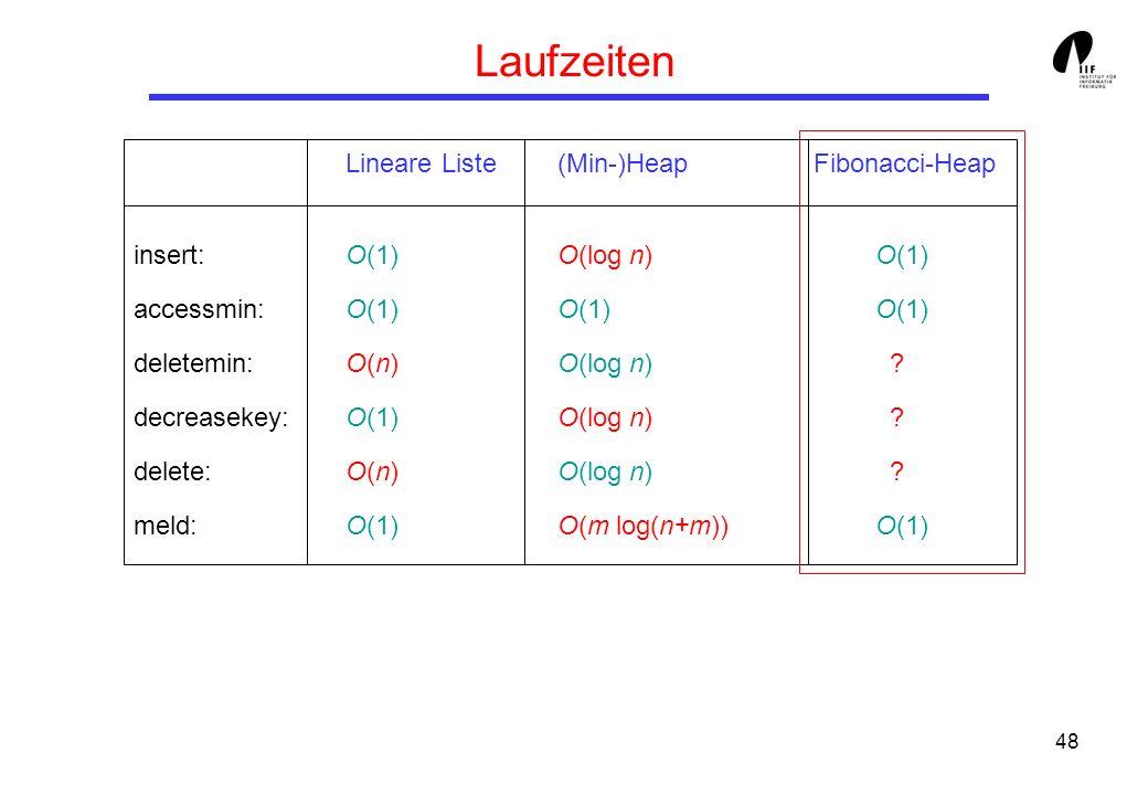 48 Laufzeiten Lineare Liste(Min-)Heap Fibonacci-Heap insert: O(1)O(log n) O(1) accessmin: O(1)O(1)O(1) deletemin: O(n) O(log n) ? decreasekey: O(1)O(l
