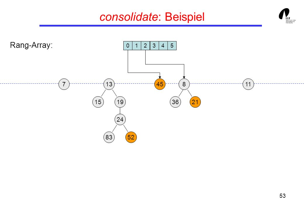 53 consolidate: Beispiel 19 13458 3621 24 15 8352 117 012345 Rang-Array: