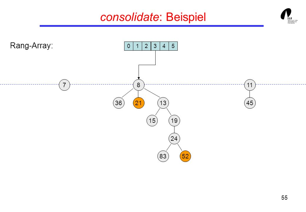55 consolidate: Beispiel 19 13 45 8 3621 24 15 8352 117 012345 Rang-Array:
