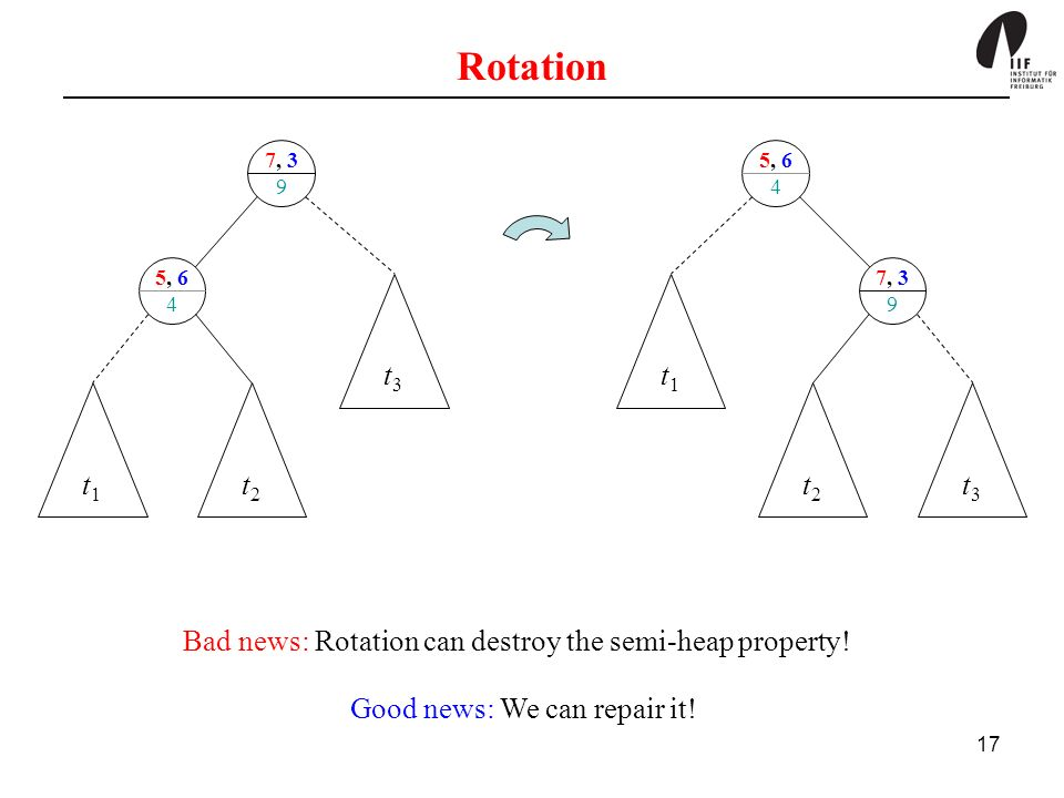 17 5, 6 4 7, 3 9 Rotation t1t1 t2t2 t3t3 5, 6 4 7, 3 9 t1t1 t2t2 t3t3 Bad news: Rotation can destroy the semi-heap property.