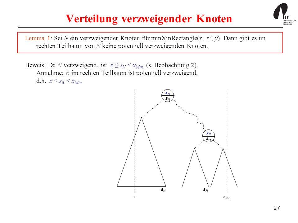 27 Verteilung verzweigender Knoten Lemma 1: Sei N ein verzweigender Knoten für minXinRectangle(x, x, y). Dann gibt es im rechten Teilbaum von N keine