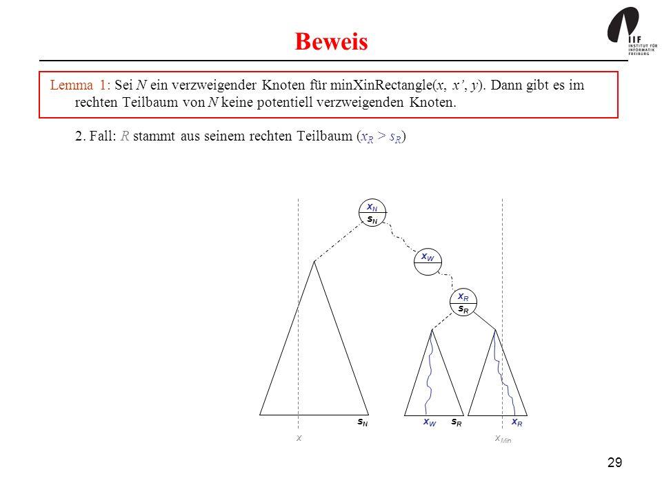 29 Beweis xNsNxNsN xRsRxRsR sNsN sRsR x x Min xRxR xW xW xWxW Lemma 1: Sei N ein verzweigender Knoten für minXinRectangle(x, x, y). Dann gibt es im re