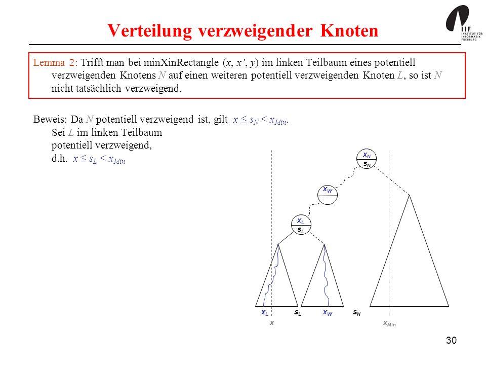30 Verteilung verzweigender Knoten Lemma 2: Trifft man bei minXinRectangle (x, x, y) im linken Teilbaum eines potentiell verzweigenden Knotens N auf einen weiteren potentiell verzweigenden Knoten L, so ist N nicht tatsächlich verzweigend.