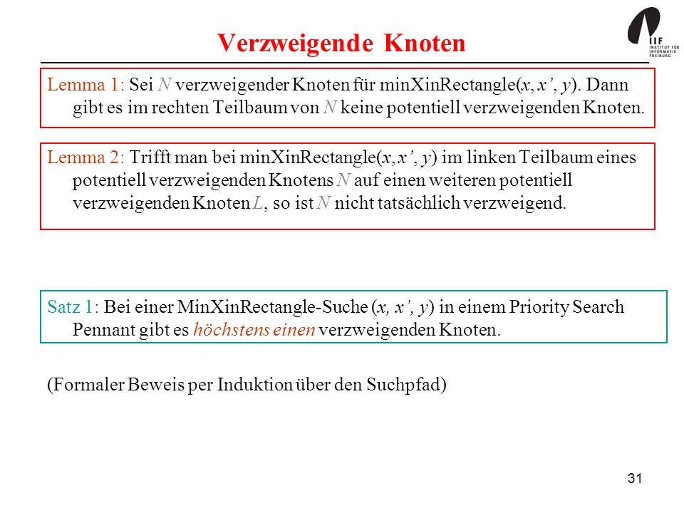 31 Verzweigende Knoten Lemma 1: Sei N verzweigender Knoten für minXinRectangle(x, x, y).