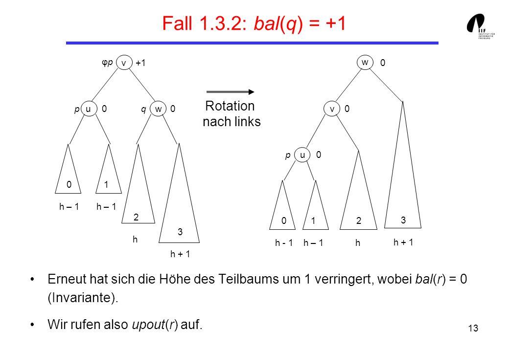 13 Fall 1.3.2: bal(q) = +1 Erneut hat sich die Höhe des Teilbaums um 1 verringert, wobei bal(r) = 0 (Invariante).