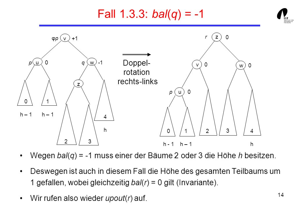 14 Fall 1.3.3: bal(q) = -1 Wegen bal(q) = -1 muss einer der Bäume 2 oder 3 die Höhe h besitzen.