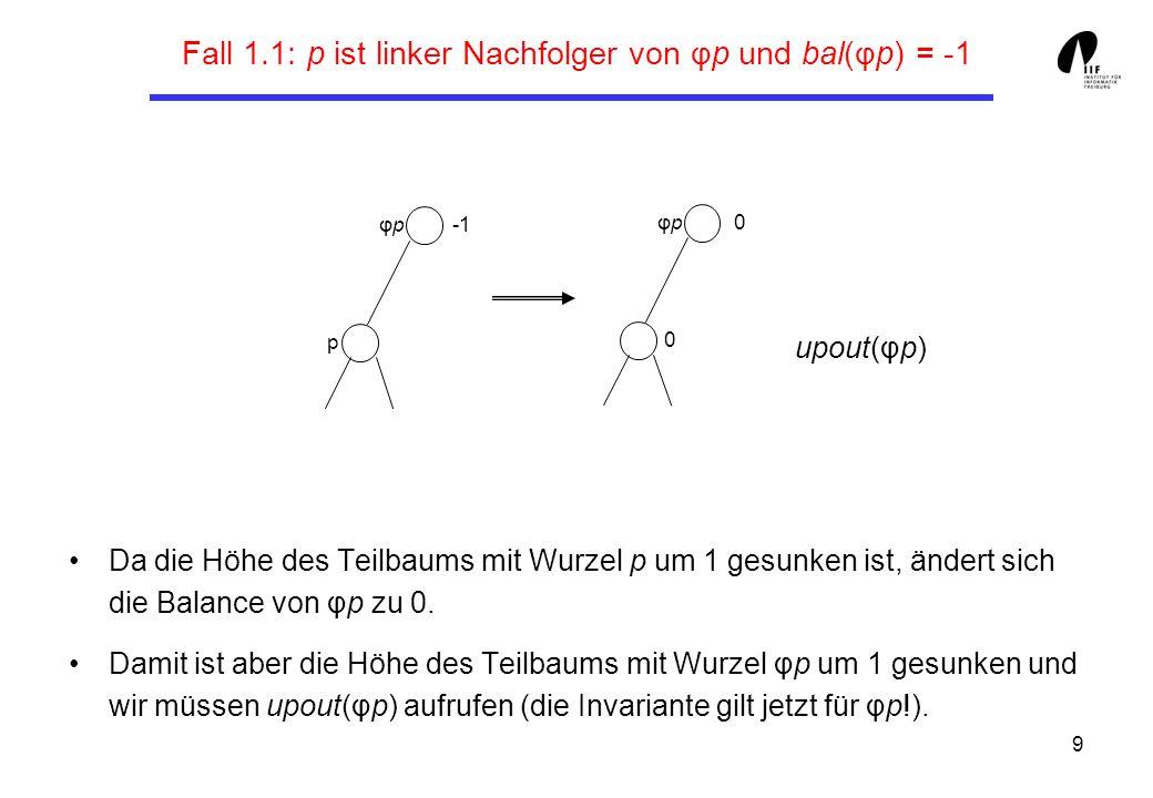 9 Fall 1.1: p ist linker Nachfolger von φp und bal(φp) = -1 Da die Höhe des Teilbaums mit Wurzel p um 1 gesunken ist, ändert sich die Balance von φp zu 0.