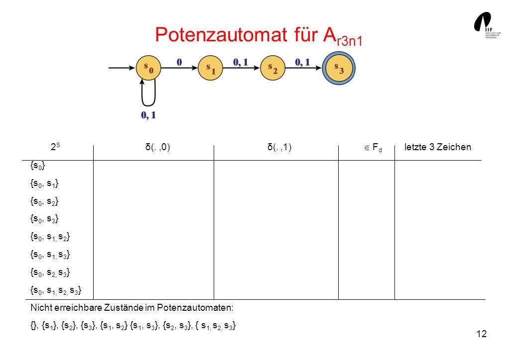 12 Potenzautomat für A r3n1 2 S δ(.,0) δ(.,1) F d letzte 3 Zeichen {s 0 } {s 0, s 1 } {s 0, s 2 } {s 0, s 3 } {s 0, s 1, s 2 } {s 0, s 1, s 3 } {s 0, s 2, s 3 } {s 0, s 1, s 2, s 3 } Nicht erreichbare Zustände im Potenzautomaten: {}, {s 1 }, {s 2 }, {s 3 }, {s 1, s 2 } {s 1, s 3 }, {s 2, s 3 }, { s 1, s 2, s 3 }