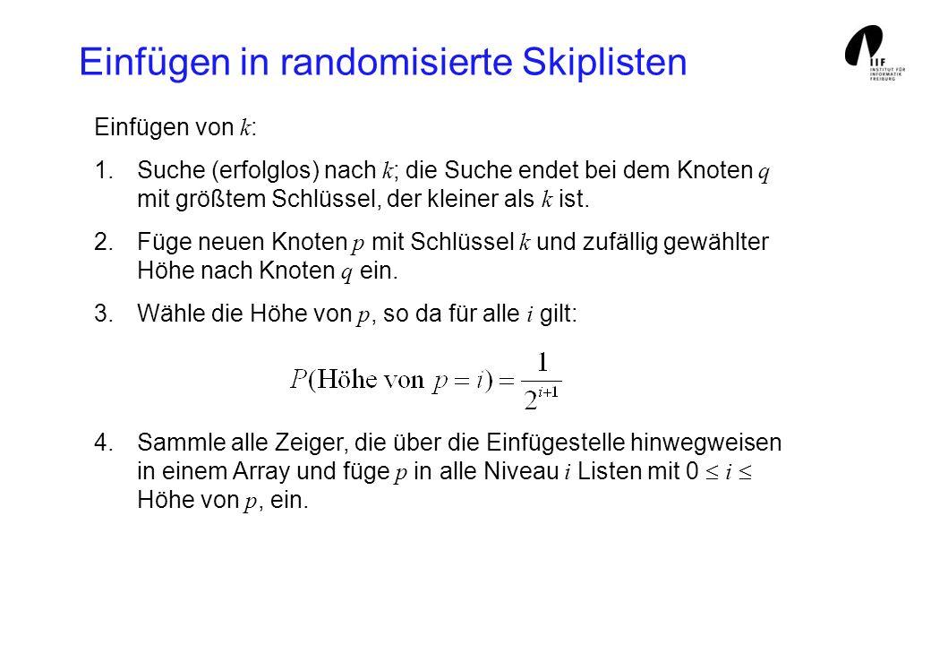 Einfügen in randomisierte Skiplisten Einfügen von k : 1.Suche (erfolglos) nach k ; die Suche endet bei dem Knoten q mit größtem Schlüssel, der kleiner