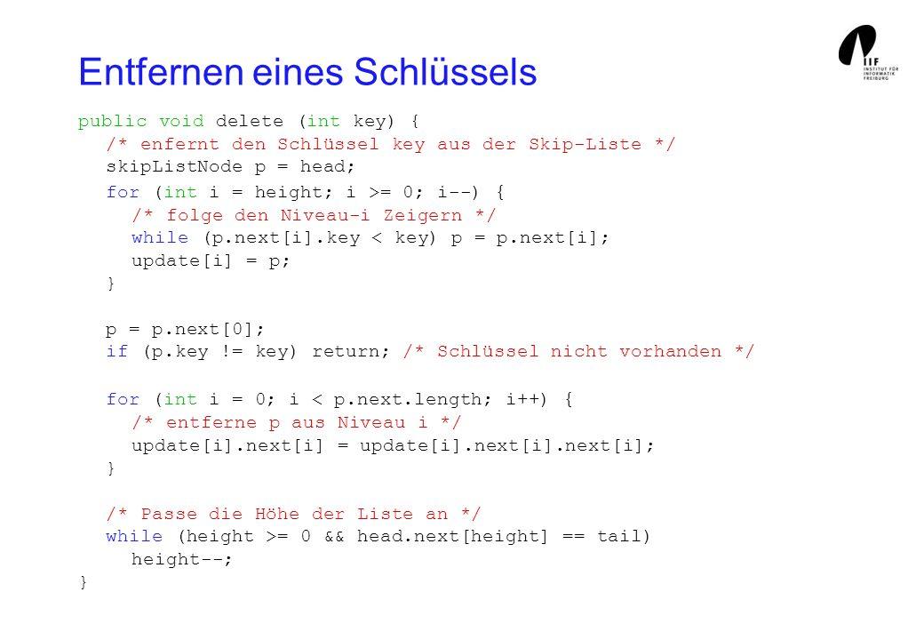 Entfernen eines Schlüssels public void delete (int key) { /* enfernt den Schlüssel key aus der Skip-Liste */ skipListNode p = head; for (int i = height; i >= 0; i--) { /* folge den Niveau-i Zeigern */ while (p.next[i].key < key) p = p.next[i]; update[i] = p; } p = p.next[0]; if (p.key != key) return; /* Schlüssel nicht vorhanden */ for (int i = 0; i < p.next.length; i++) { /* entferne p aus Niveau i */ update[i].next[i] = update[i].next[i].next[i]; } /* Passe die Höhe der Liste an */ while (height >= 0 && head.next[height] == tail) height--; }