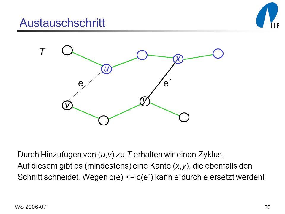 20WS 2006-07 Austauschschritt Durch Hinzufügen von (u,v) zu T erhalten wir einen Zyklus.