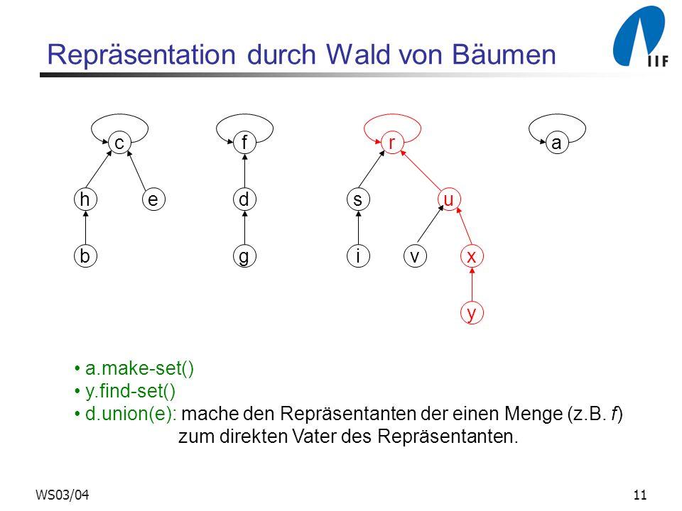 11WS03/04 c Repräsentation durch Wald von Bäumen he b f d g r s ix y u v a a.make-set() y.find-set() d.union(e): mache den Repräsentanten der einen Me