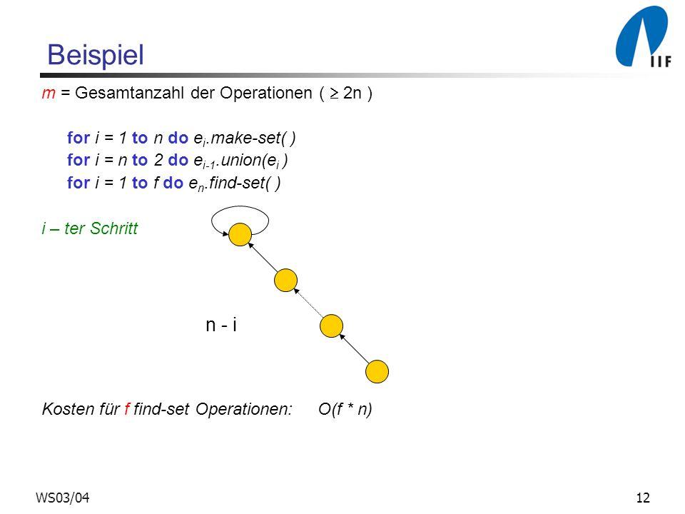 12WS03/04 Beispiel m = Gesamtanzahl der Operationen ( 2n ) for i = 1 to n do e i.make-set( ) for i = n to 2 do e i-1.union(e i ) for i = 1 to f do e n