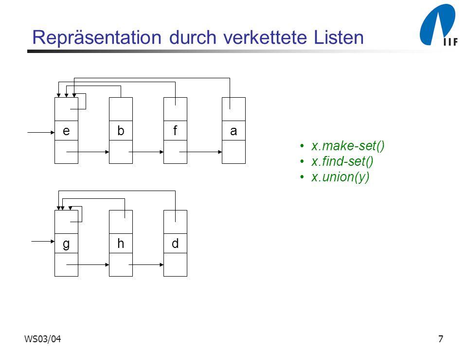 7WS03/04 e Repräsentation durch verkettete Listen bfa ghd x.make-set() x.find-set() x.union(y)