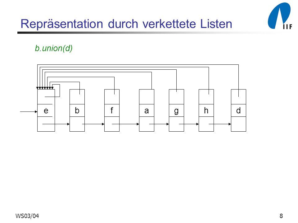 9WS03/04 Teurere Operations-Folge e1e1 e 1.make-set() e2e2 e 2.make-set() enen e n.make-set()...