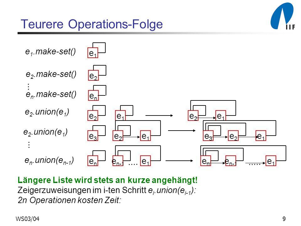 9WS03/04 Teurere Operations-Folge e1e1 e 1.make-set() e2e2 e 2.make-set() enen e n.make-set()... e1e1 e2e2 e1e1 e2e2 e 2.union(e 1 ) e3e3 e1e1 e2e2 e3