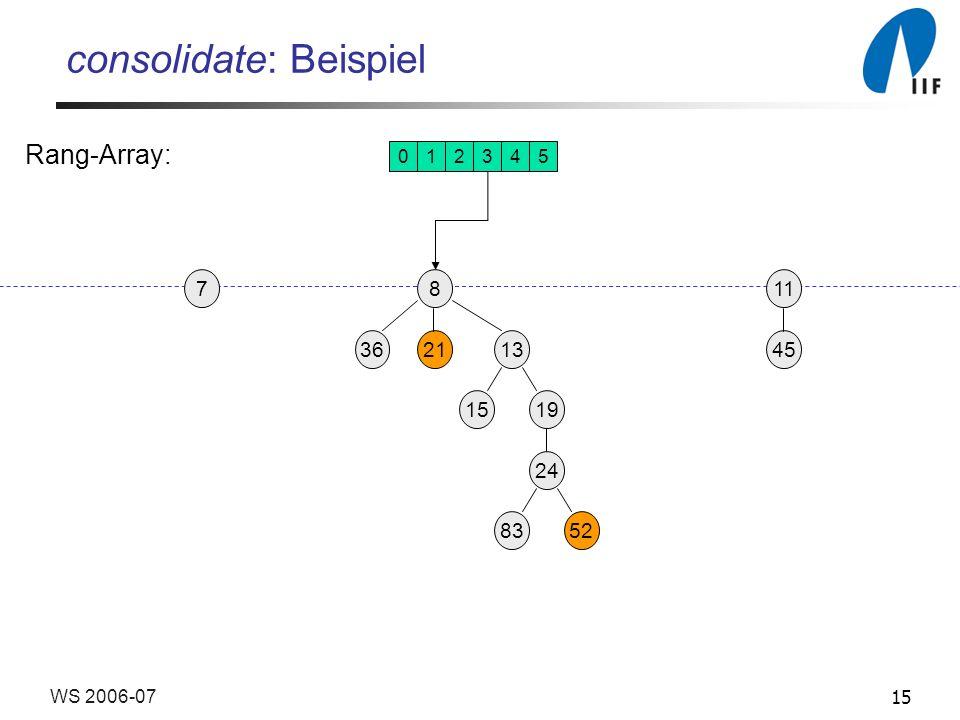 15WS 2006-07 consolidate: Beispiel 19 13 45 8 3621 24 15 8352 117 012345 Rang-Array: