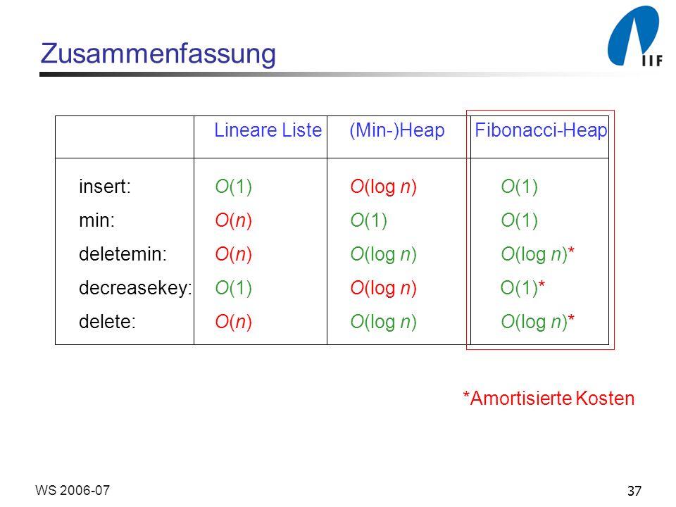 37WS 2006-07 Zusammenfassung Lineare Liste(Min-)Heap Fibonacci-Heap insert: O(1)O(log n) O(1) min: O(n)O(1) O(1) deletemin: O(n) O(log n) O(log n)* decreasekey: O(1)O(log n) O(1)* delete: O(n) O(log n) O(log n)* *Amortisierte Kosten