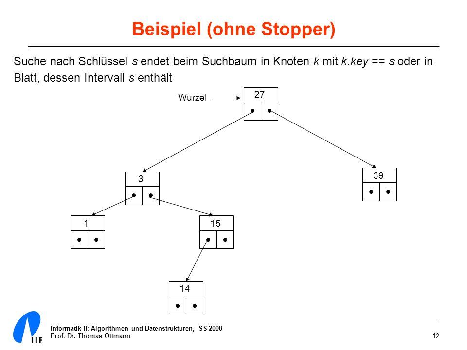Informatik II: Algorithmen und Datenstrukturen, SS 2008 Prof. Dr. Thomas Ottmann12 Beispiel (ohne Stopper) Wurzel 27 39 3 15 14 1 Suche nach Schlüssel