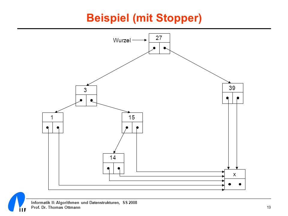 Informatik II: Algorithmen und Datenstrukturen, SS 2008 Prof. Dr. Thomas Ottmann19 Beispiel (mit Stopper) 27 39 3 15 14 1 Wurzel x