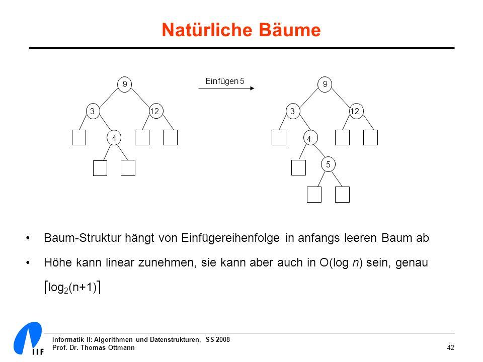 Informatik II: Algorithmen und Datenstrukturen, SS 2008 Prof. Dr. Thomas Ottmann42 Natürliche Bäume Baum-Struktur hängt von Einfügereihenfolge in anfa