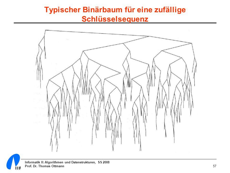 Informatik II: Algorithmen und Datenstrukturen, SS 2008 Prof. Dr. Thomas Ottmann57 Typischer Binärbaum für eine zufällige Schlüsselsequenz