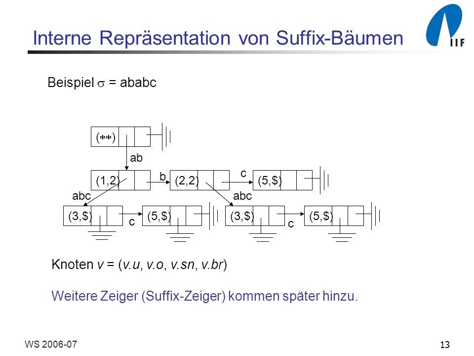 13WS 2006-07 Interne Repräsentation von Suffix-Bäumen ( ) (1,2)(2,2)(5,$) (3,$)(5,$)(3,$)(5,$) ab abc b c c c Beispiel = ababc Knoten v = (v.u, v.o, v