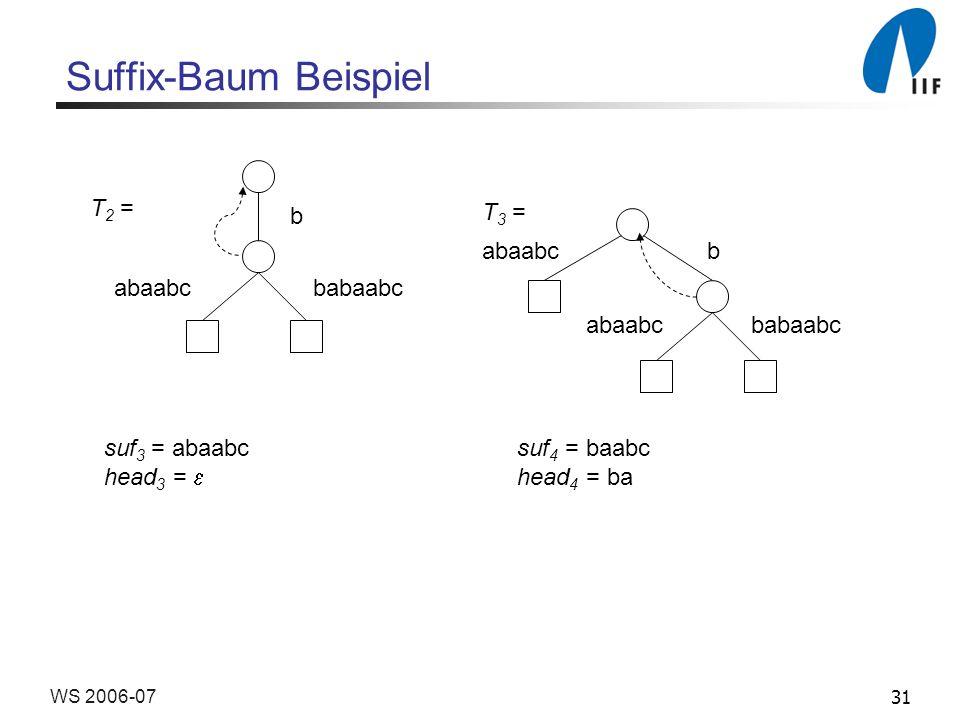 31WS 2006-07 Suffix-Baum Beispiel T 2 = b abaabc babaabc T 3 = abaabc b abaabc babaabc suf 3 = abaabc suf 4 = baabc head 3 = head 4 = ba