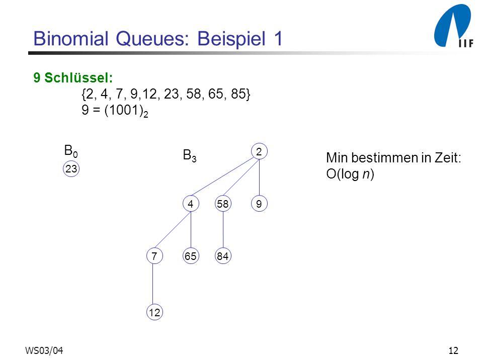 12WS03/04 Binomial Queues: Beispiel 1 Min bestimmen in Zeit: O(log n) 23 B0B0 58 84 2 9 7 12 4 65 B3B3 9 Schlüssel: {2, 4, 7, 9,12, 23, 58, 65, 85} 9 = (1001) 2