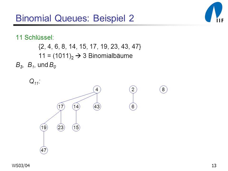 13WS03/04 Binomial Queues: Beispiel 2 11 Schlüssel: {2, 4, 6, 8, 14, 15, 17, 19, 23, 43, 47} 11 = (1011) 2 3 Binomialbäume B 3, B 1, und B 0 14 15 4 43 19 47 17 23 Q 11 : 2 6 8