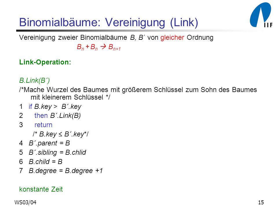 15WS03/04 Binomialbäume: Vereinigung (Link) Vereinigung zweier Binomialbäume B, B´ von gleicher Ordnung B n + B n B n+1 Link-Operation: B.Link(B´) /*Mache Wurzel des Baumes mit größerem Schlüssel zum Sohn des Baumes mit kleinerem Schlüssel */ 1 if B.key > B´.key 2 then B´.Link(B) 3 return /* B.key B´.key*/ 4 B´.parent = B 5 B´.sibling = B.chlid 6 B.child = B 7 B.degree = B.degree +1 konstante Zeit