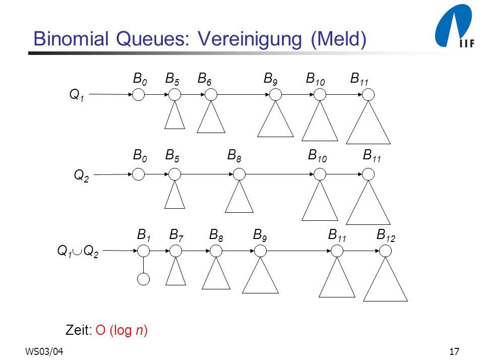 17WS03/04 Binomial Queues: Vereinigung (Meld) Zeit: O (log n) B 0 B 5 B 6 B 9 B 10 B 11 Q1Q1 B 0 B 5 B 8 B 10 B 11 Q2Q2 Q 1 Q 2 B 1 B 7 B 8 B 9 B 11 B 12