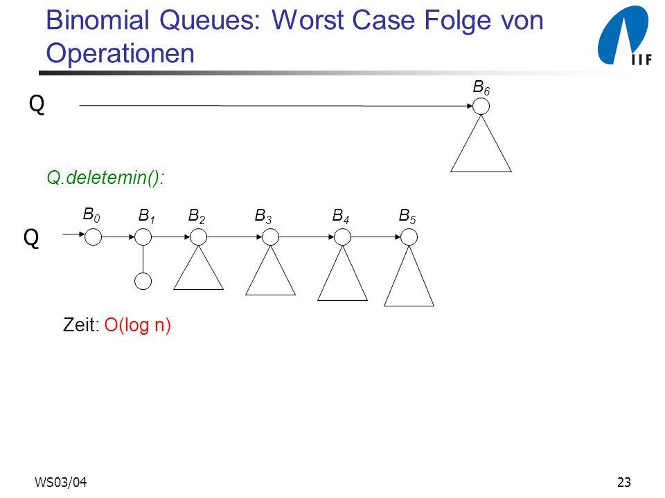 23WS03/04 Binomial Queues: Worst Case Folge von Operationen Q.deletemin(): B6B6 B0B0 B1B1 B2B2 B3B3 B4B4 B5B5 Zeit: O(log n) Q Q