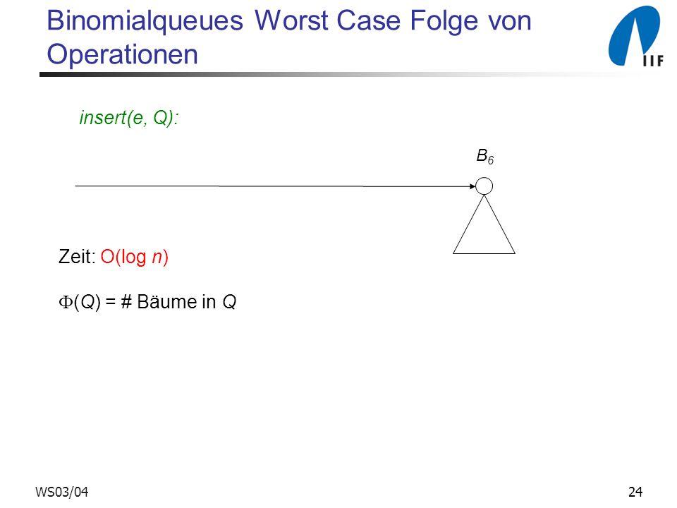 24WS03/04 Binomialqueues Worst Case Folge von Operationen B6B6 Zeit: O(log n) (Q) = # Bäume in Q insert(e, Q):