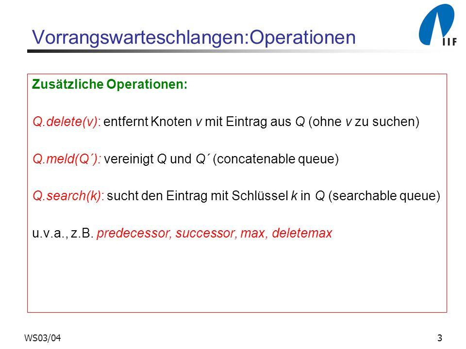 3WS03/04 Vorrangswarteschlangen:Operationen Zusätzliche Operationen: Q.delete(v): entfernt Knoten v mit Eintrag aus Q (ohne v zu suchen) Q.meld(Q´): vereinigt Q und Q´ (concatenable queue) Q.search(k): sucht den Eintrag mit Schlüssel k in Q (searchable queue) u.v.a., z.B.