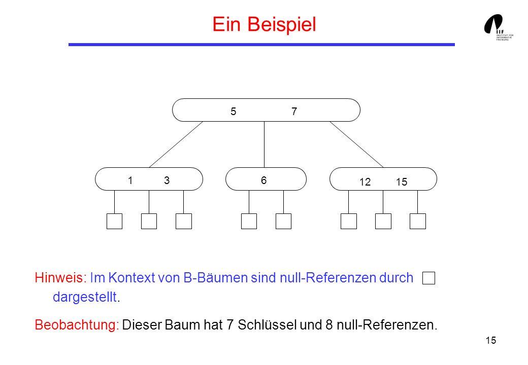 15 Ein Beispiel Hinweis: Im Kontext von B-Bäumen sind null-Referenzen durch dargestellt. Beobachtung: Dieser Baum hat 7 Schlüssel und 8 null-Referenze