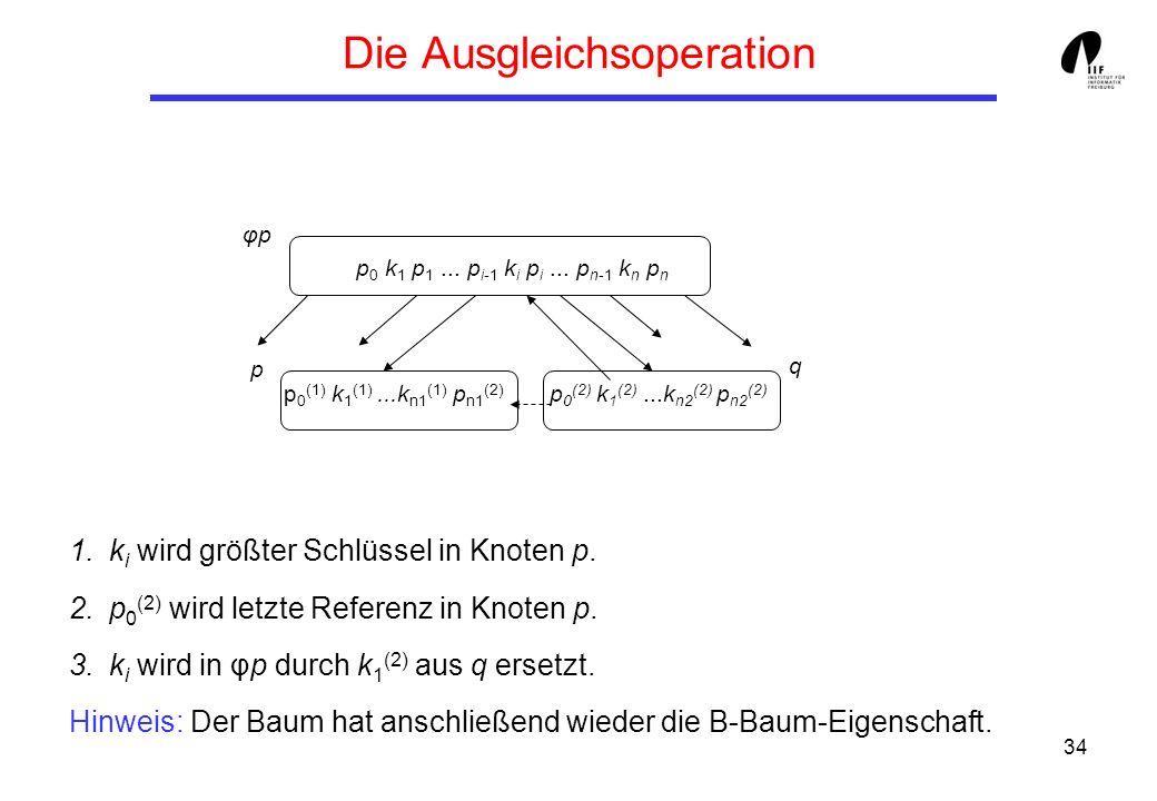 34 Die Ausgleichsoperation 1.k i wird größter Schlüssel in Knoten p. 2.p 0 (2) wird letzte Referenz in Knoten p. 3.k i wird in φp durch k 1 (2) aus q