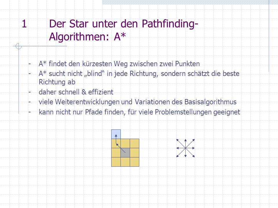 1Der Star unter den Pathfinding- Algorithmen: A* - A* findet den kürzesten Weg zwischen zwei Punkten - A* sucht nicht blind in jede Richtung, sondern schätzt die beste Richtung ab -daher schnell & effizient -viele Weiterentwicklungen und Variationen des Basisalgorithmus -kann nicht nur Pfade finden, für viele Problemstellungen geeignet