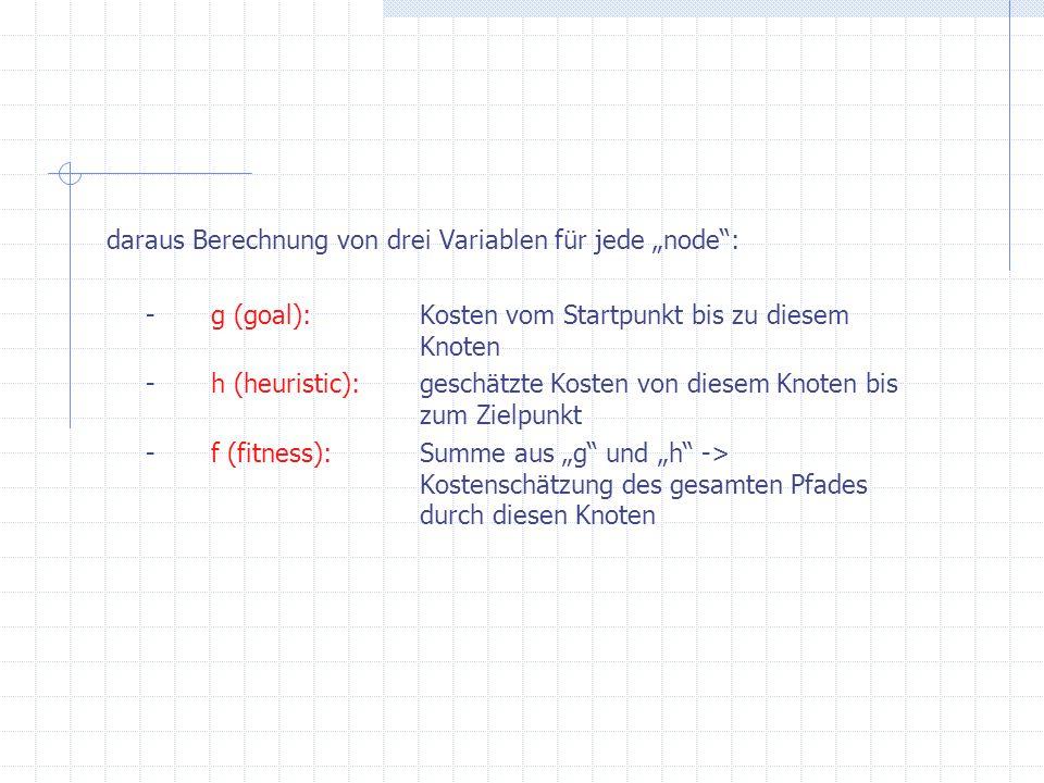 daraus Berechnung von drei Variablen für jede node: -g (goal): Kosten vom Startpunkt bis zu diesem Knoten -h (heuristic):geschätzte Kosten von diesem Knoten bis zum Zielpunkt -f (fitness):Summe aus g und h -> Kostenschätzung des gesamten Pfades durch diesen Knoten