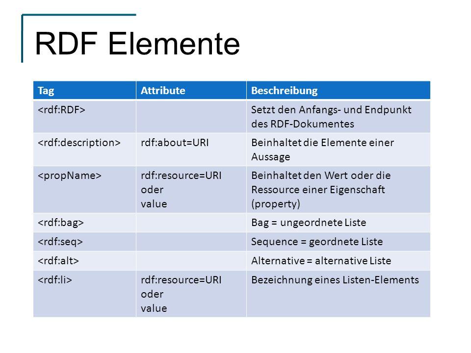 RDF Elemente TagAttributeBeschreibung Setzt den Anfangs- und Endpunkt des RDF-Dokumentes rdf:about=URIBeinhaltet die Elemente einer Aussage rdf:resource=URI oder value Beinhaltet den Wert oder die Ressource einer Eigenschaft (property) Bag = ungeordnete Liste Sequence = geordnete Liste Alternative = alternative Liste rdf:resource=URI oder value Bezeichnung eines Listen-Elements