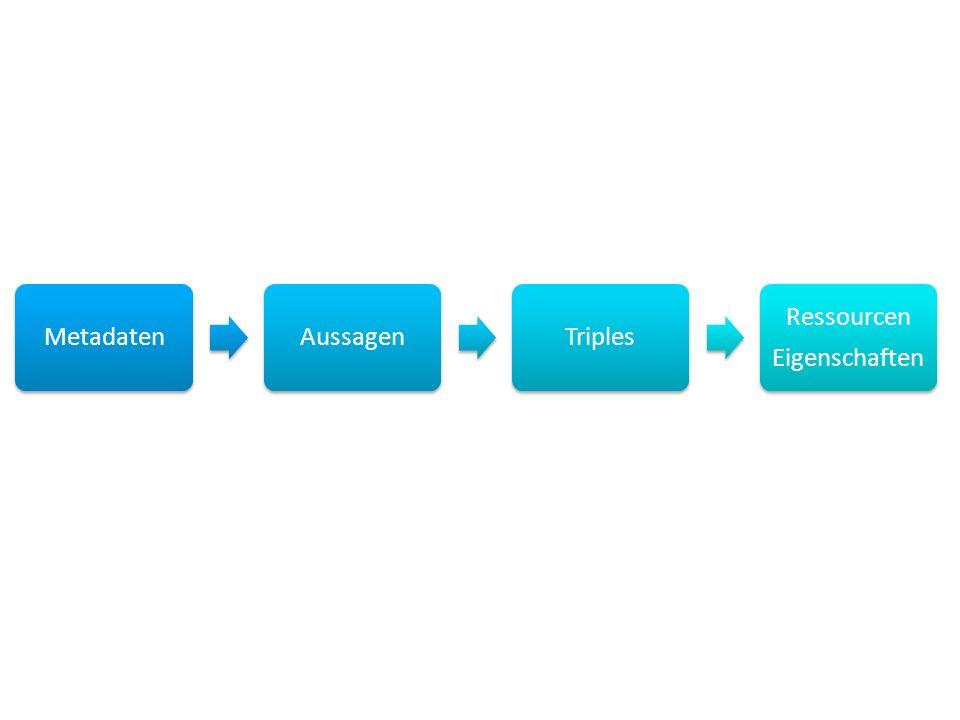 MetadatenAussagenTriples Ressourcen Eigenschaften