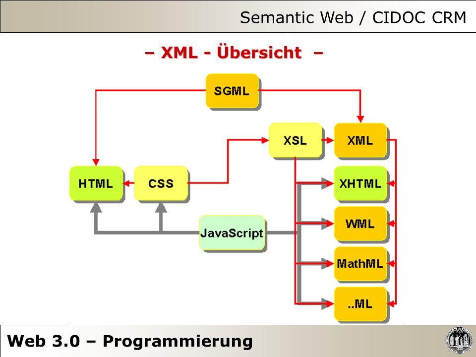 Semantic Web / CIDOC CRM Web 3.0 – Programmierung – XML - Übersicht –