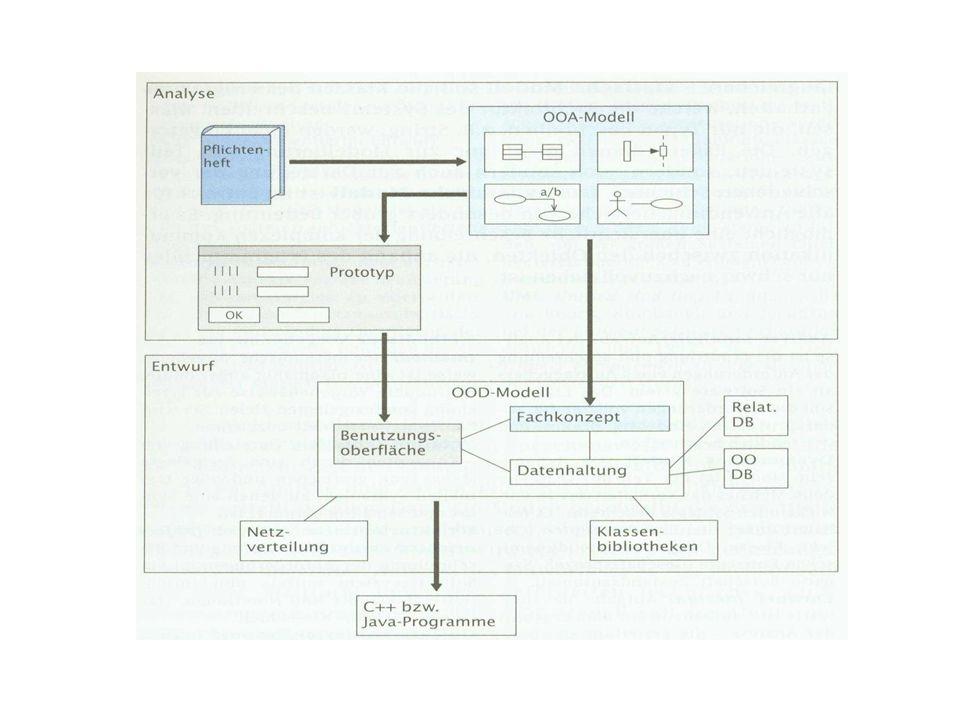 OOD-Modell Soll das spätere Programm widerspiegeln; aber: höhere Abstraktionsebene, Verdeutlichung des Zusammenwirkens einzelner Elemente Erstellen eines statischen und dynamischen Modells/ Elaboration des bereits bestehenden OOA-Modell