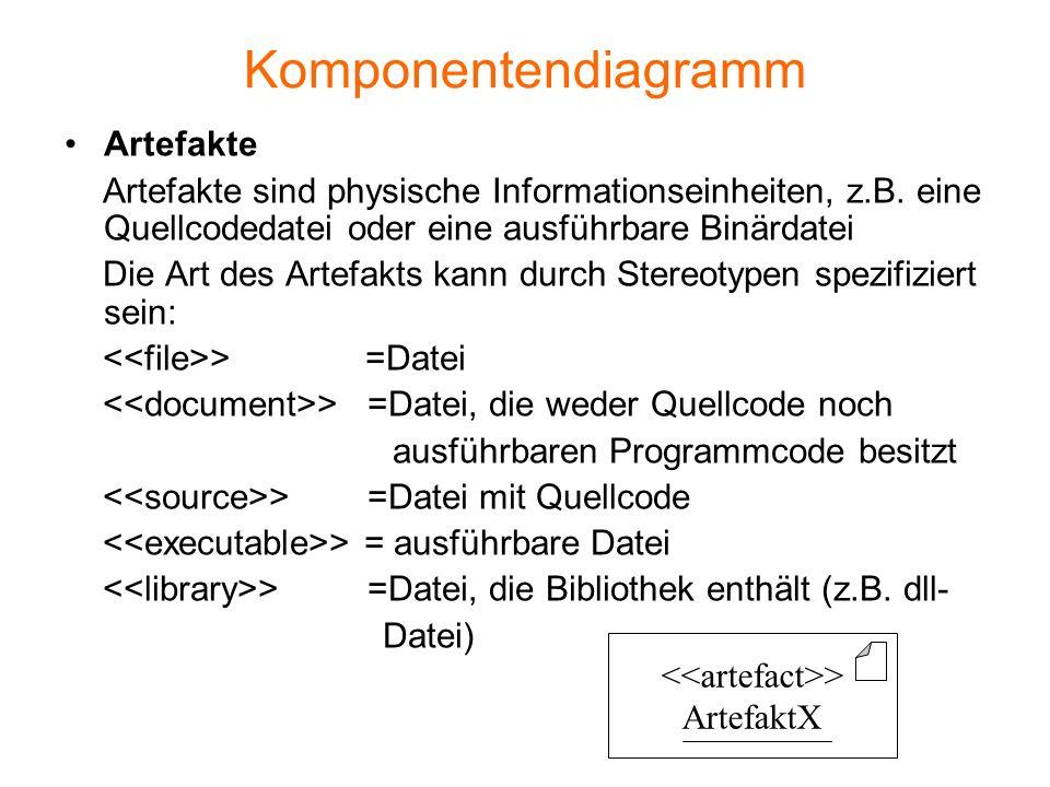 Komponentendiagramm Artefakte Artefakte sind physische Informationseinheiten, z.B. eine Quellcodedatei oder eine ausführbare Binärdatei Die Art des Ar