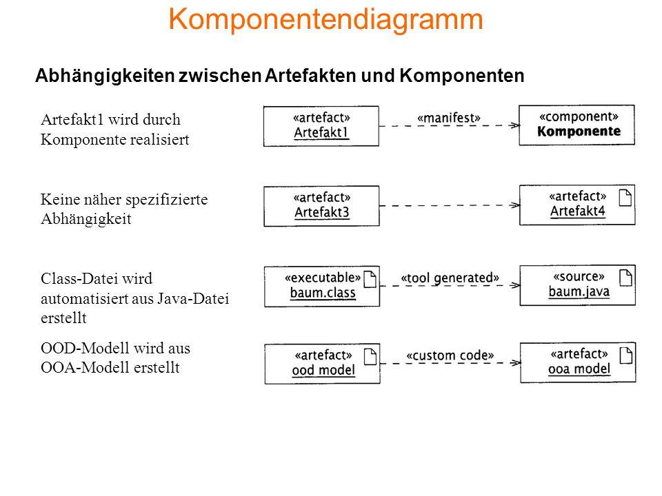 Komponentendiagramm Artefakt1 wird durch Komponente realisiert Keine näher spezifizierte Abhängigkeit Class-Datei wird automatisiert aus Java-Datei er
