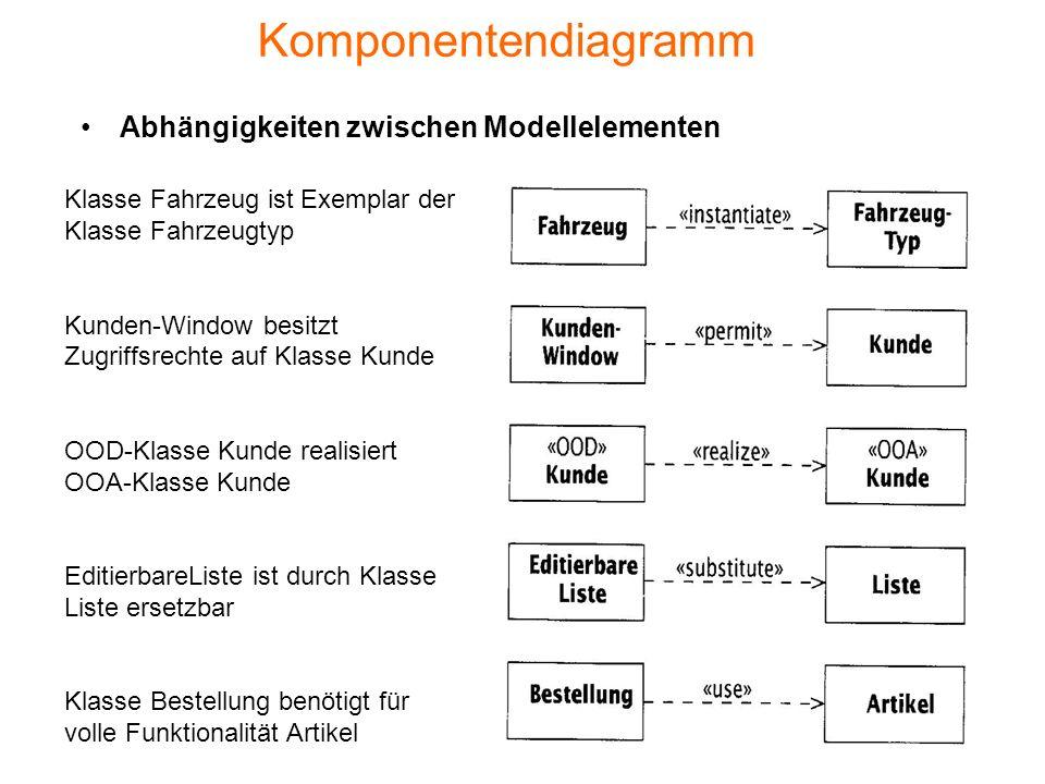 Komponentendiagramm Abhängigkeiten zwischen Modellelementen Klasse Fahrzeug ist Exemplar der Klasse Fahrzeugtyp Kunden-Window besitzt Zugriffsrechte a