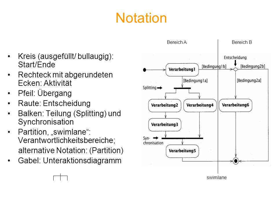 Notation Kreis (ausgefüllt/ bullaugig): Start/Ende Rechteck mit abgerundeten Ecken: Aktivität Pfeil: Übergang Raute: Entscheidung Balken: Teilung (Spl